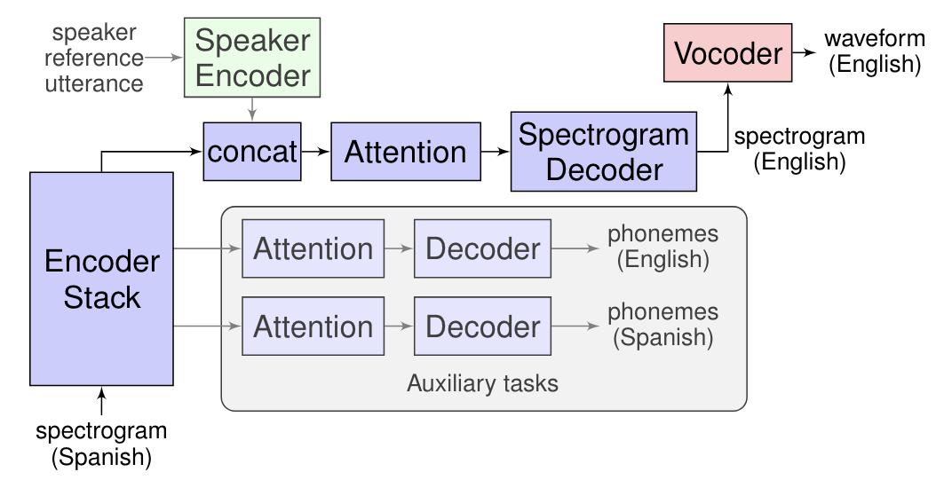 Google Translatotron: End-to-End-Übersetzer nutzt Stimme