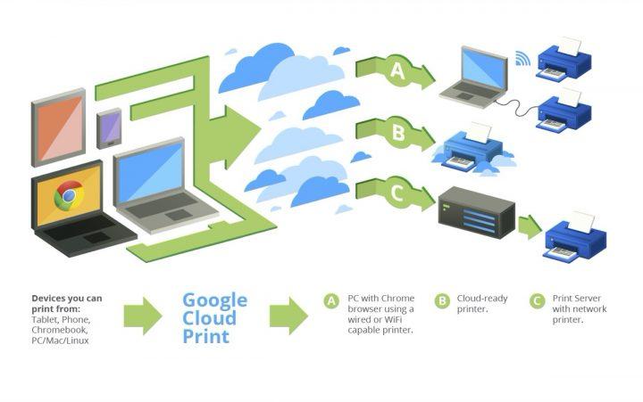 """Google Chrome: """"In Google Drive speichern""""-Erweiterung unterstützt nun PDF-Ausdrucke"""