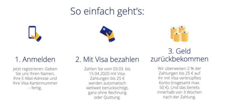 Visa Aktion