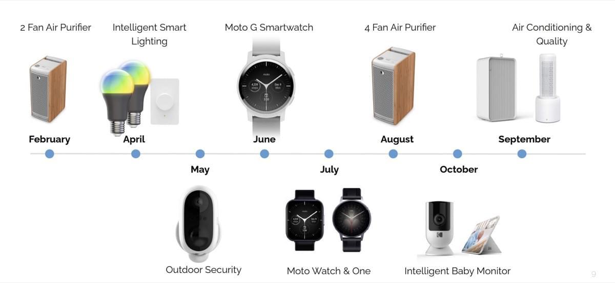 Motorola: Drei neue Smartwatches kommen - Caschys Blog